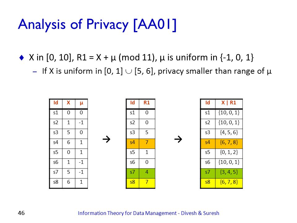 Analysis of Privacy [AA01]